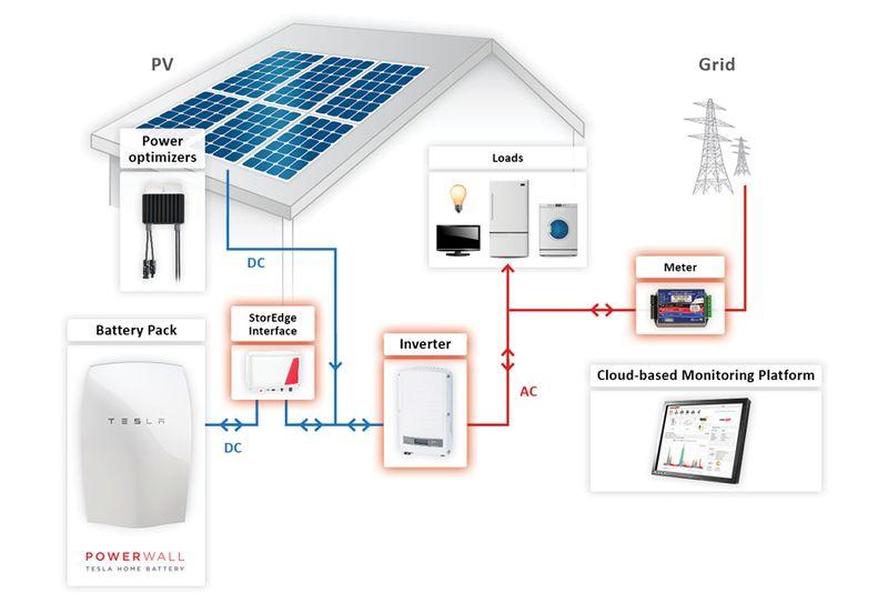 SolarEdge intègre les batteries TESLA PowerWall, Solar Belle Planete